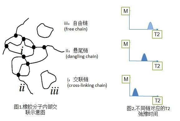 核磁共振分析技术介绍