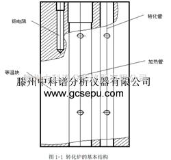 GC2010甲烷轉化器(氣相色譜法)