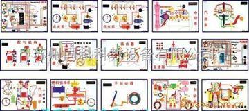 机械模型、教学挂图