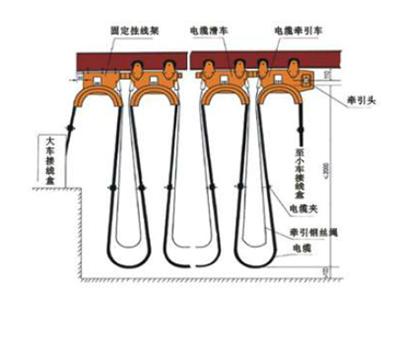 HXDL滑线导轨和YB YBF YBZ 橡套扁平电缆