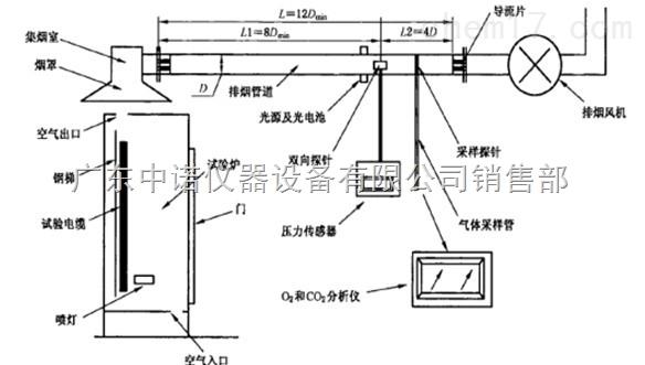 成束线缆热释放测试仪 一,适用范围: 适用于对成束电线电缆和光缆的火灾危险性评价 二,符合标准 符合GA/T716-2007,IEC60332-3/EN50399实验标准 三,技术参数: 主要由燃烧室、空气供给系统、标准梯、点火源、探头和传感器管道段、烟密度光学测试系统、气体分析仪、数据采集和软件处理系统、计算机控制系统、燃烧气体控制系统和抽风系统等部分组成。 1.