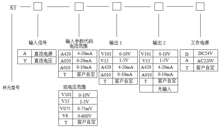 常用规格实例 Model: KY-A-A420-V010-D Input:4~20mAdc Output:0~10Vdc Aux:power:dc24v 描述:此产品为一进一出,一路4~20mA直流信号输入,隔离转换成一路0~10Vdc直流信号输出,辅助电源为直流24V。 苏州科元仪器仪表有限公司 :姚工 : :www.coyuan.com 地址:苏州市干将西路1381号