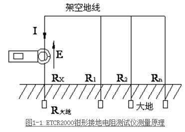 输电线路杆塔接地电阻和回路电阻试验方法
