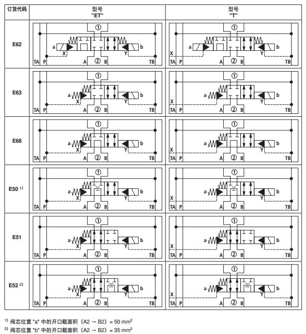 力士乐二位四通和三位四通方向截止阀 德国力士乐液压图片
