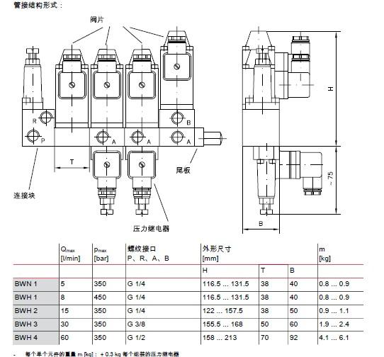 hawe哈威bwh和bwn 型的阀组泵多路阀截止阀换向阀溢流阀减压阀顺序阀图片