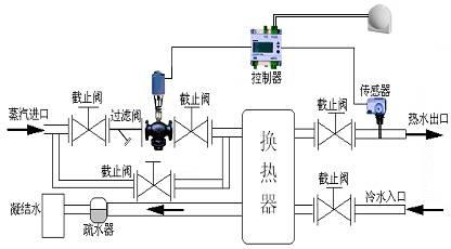 西门子电动压力调节阀图片