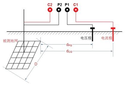 平行布线法测量会因电流线和电压线间互感的存在而引入误差,条件允许