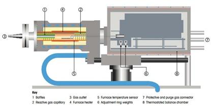 梅特勒tga热重分析仪结构图