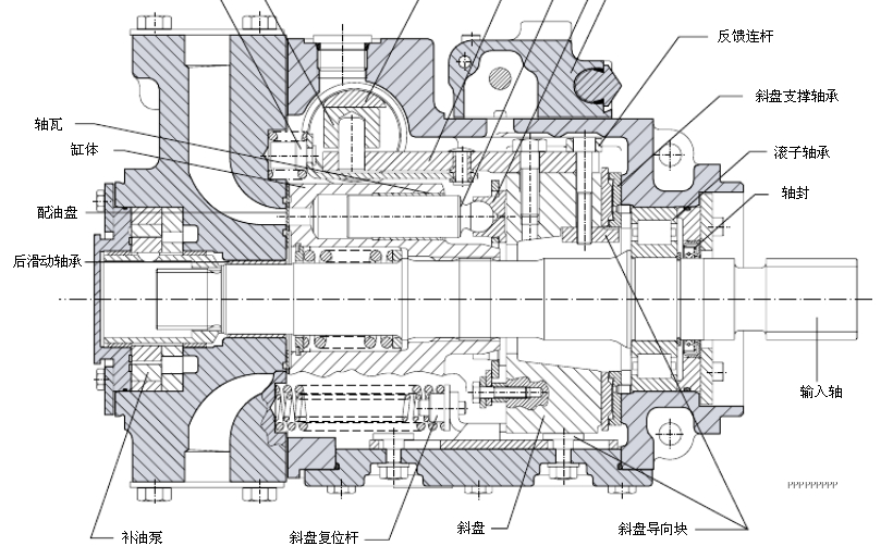 danfoss柱塞泵#丹佛斯90系列轴向柱塞泵