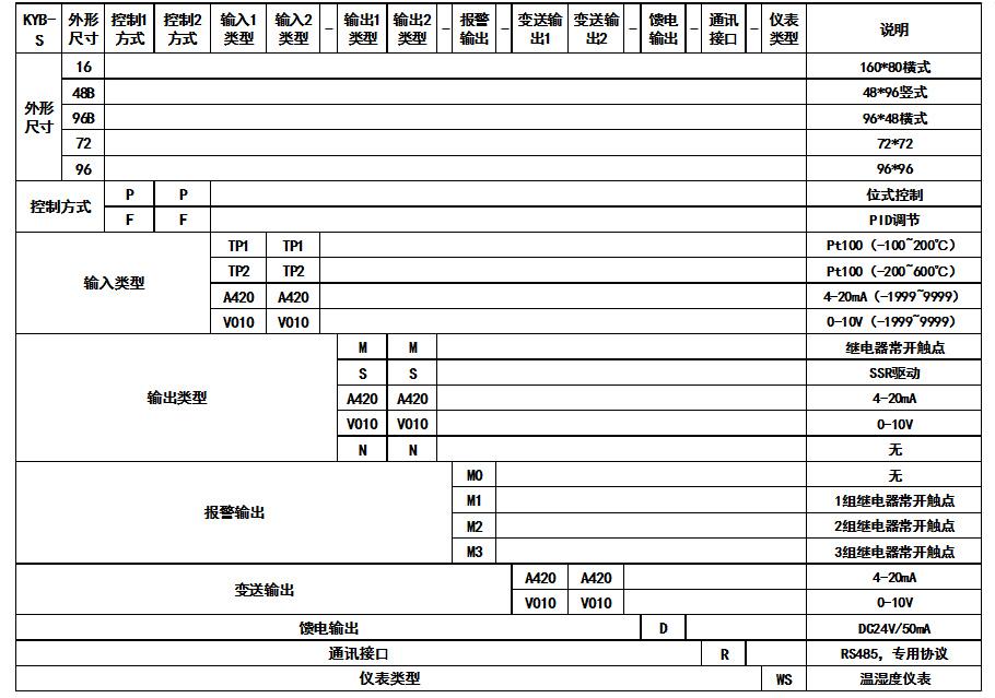 双回路数显表-供求商机-苏州科元仪器仪表有限公司