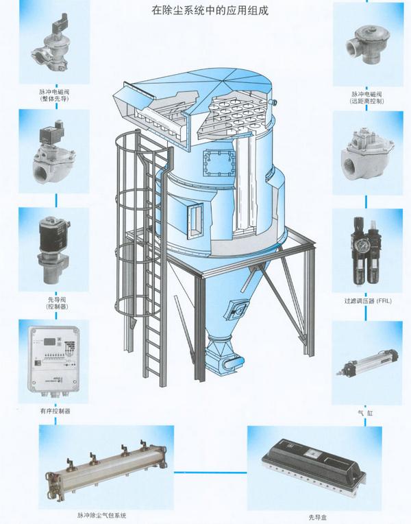 脉冲除尘电磁阀_化工机械设备图片