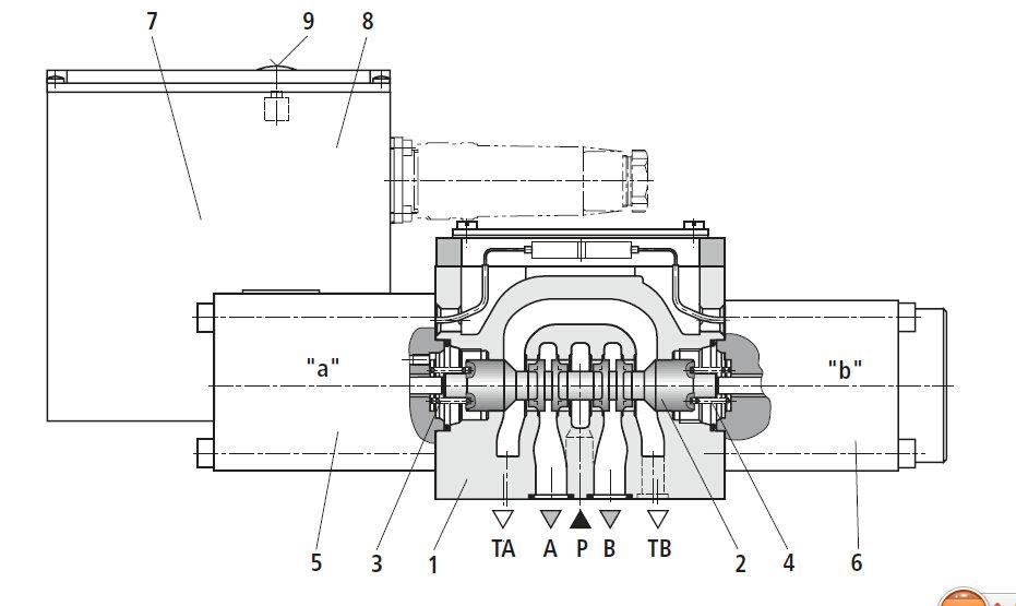 电气位置反馈和集成电子元件 (obe) 的直动式三位四通和四位四通方向图片