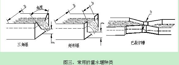 分体式超声波明渠流量计