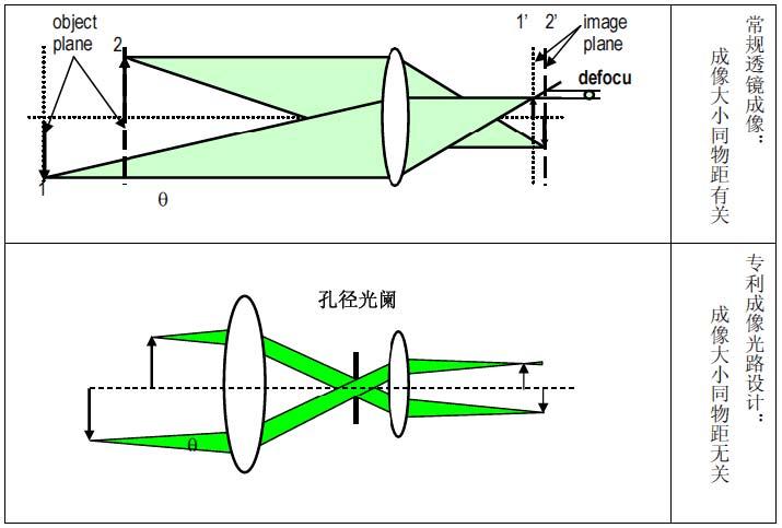 文本框:图4.QICPIC光路设计