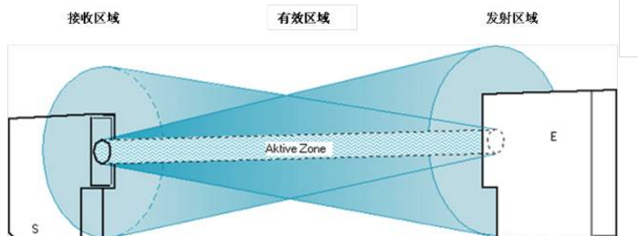 技术中心 工作原理 正文  光电传感器 ——对射式传感器
