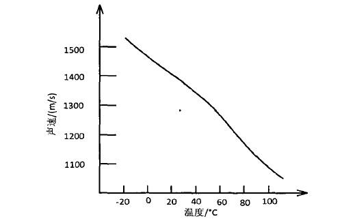 矿物油中超声波传播速度与温度变化的曲线