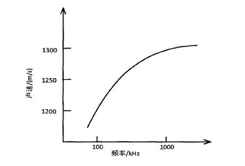矿物油中超声波传播速度与频率变化的曲线