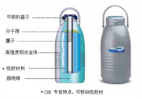 <strong><strong>泰莱华顿CX100液氮罐 Taylor-Wharton干式运输罐生产厂家</strong></strong>