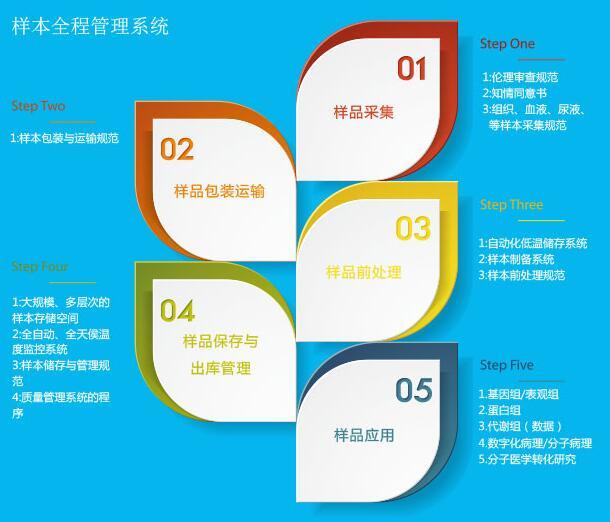 样本全程管理系统