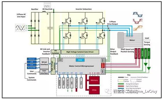 使用功率分析仪测试输入输出功率,效率,采用转速仪扭矩仪测试电机的转