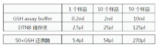<strong>总谷胱甘肽(T-GSH)检测试剂盒(DTNB速率比色法)</strong>