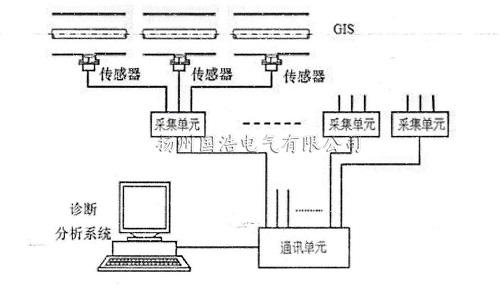超高频局放在线监测系统