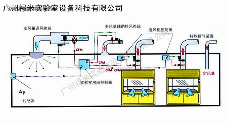 深圳实验室通风柜变风量控制系统